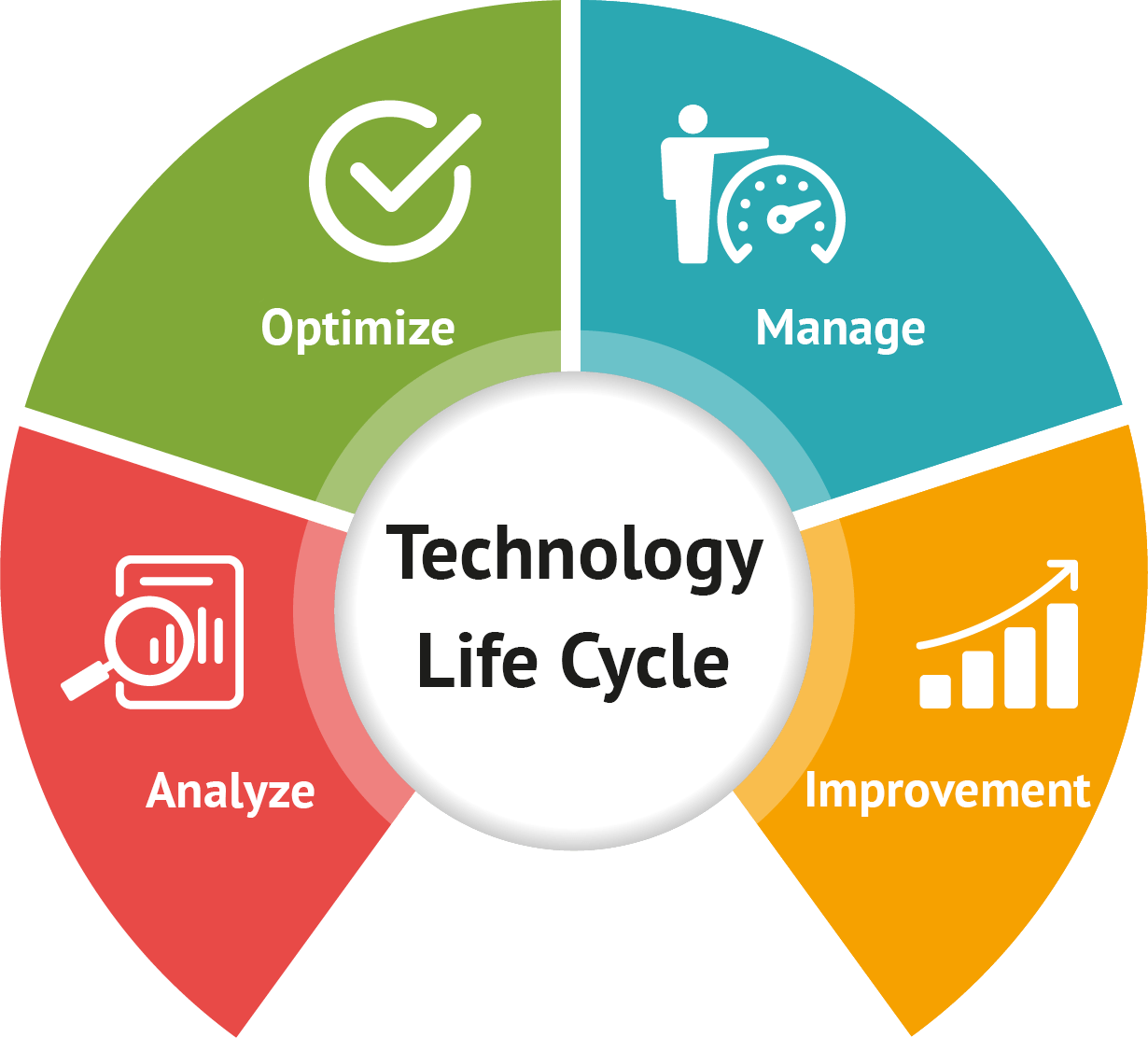 Fraser-Technology-Life-Cyle