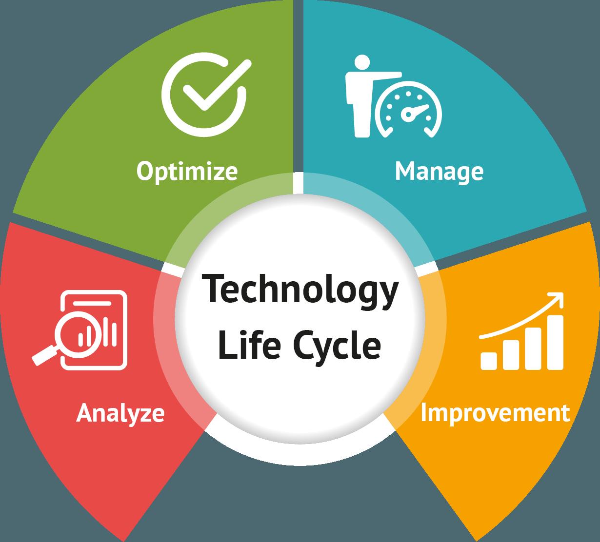 Fraser-Technology-Life-Cyle